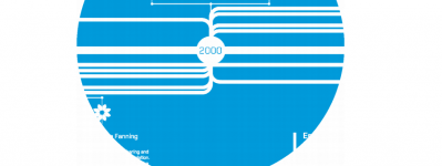 Exposição Technopolitics Timeline