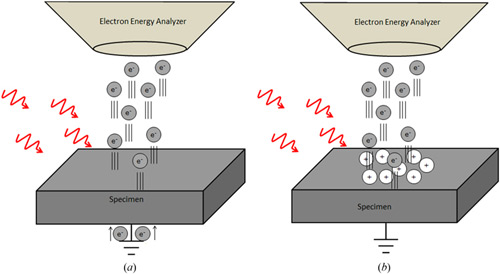 Minicurso de Espectroscopia de Fotoelétrons Excitados por Raios-X (XPS)